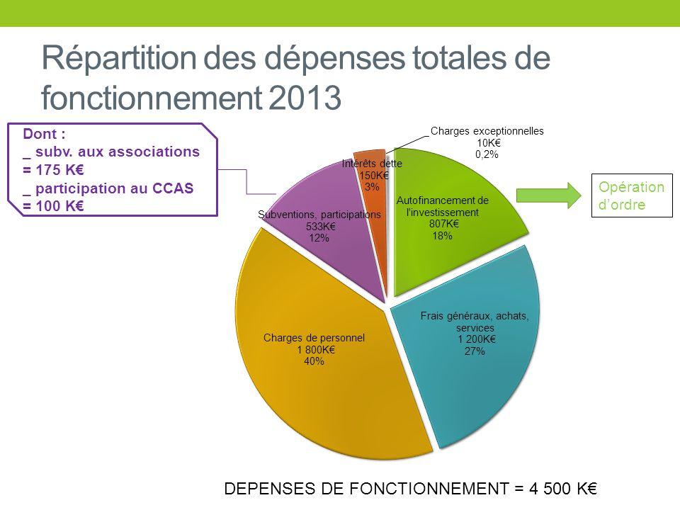 Répartition des dépenses totales de fonctionnement 2013