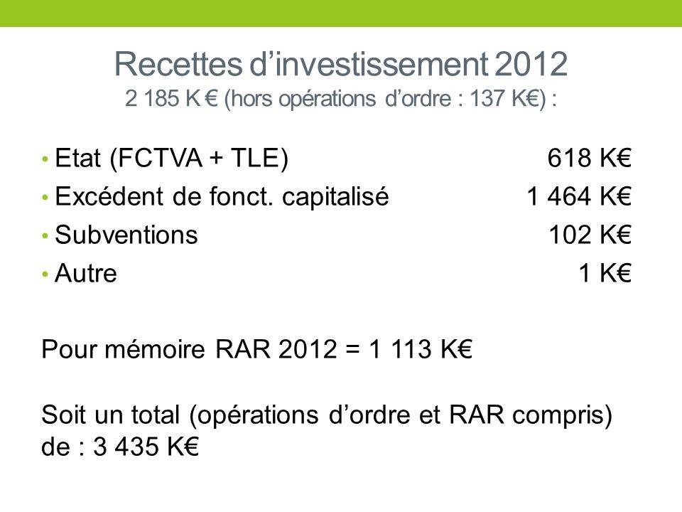 Recettes d'investissement 2012 2 185 K € (hors opérations d'ordre : 137 K€) :