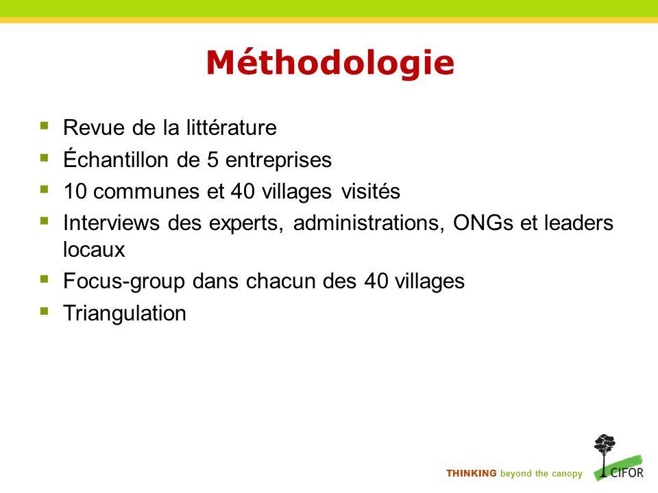 Méthodologie Revue de la littérature Échantillon de 5 entreprises