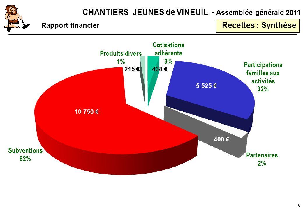 Recettes : Synthèse Rapport financier 215 € 438 € 5 525 € 10 750 €