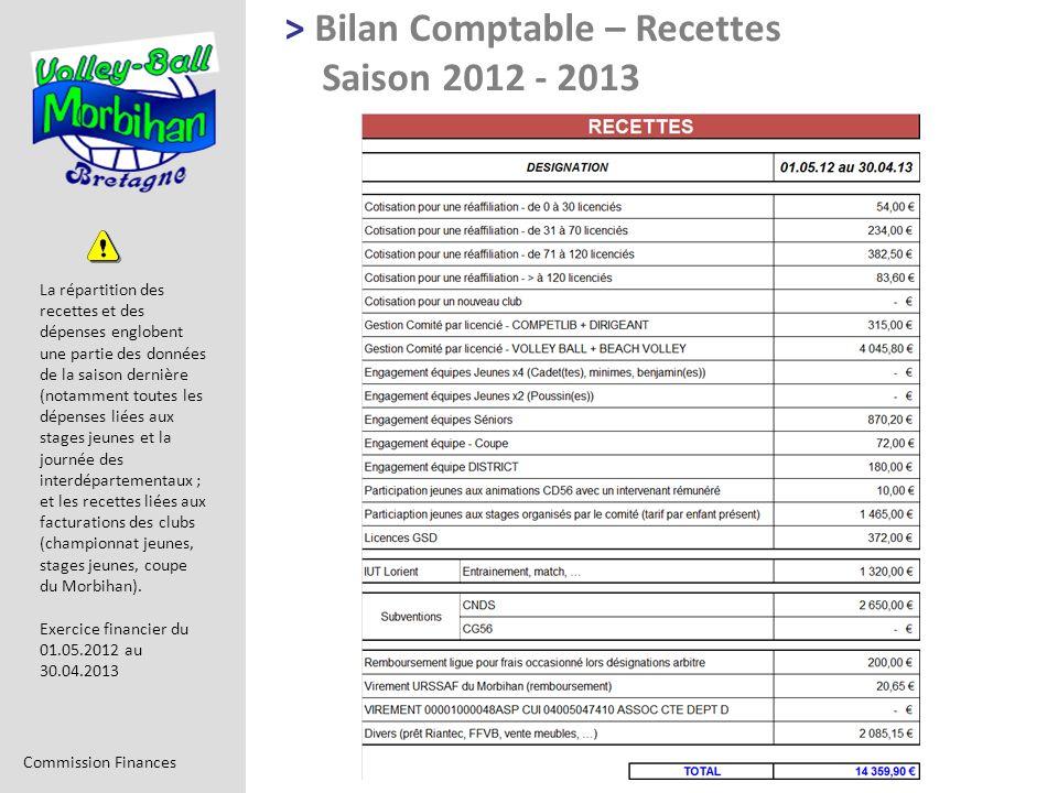> Bilan Comptable – Recettes Saison 2012 - 2013