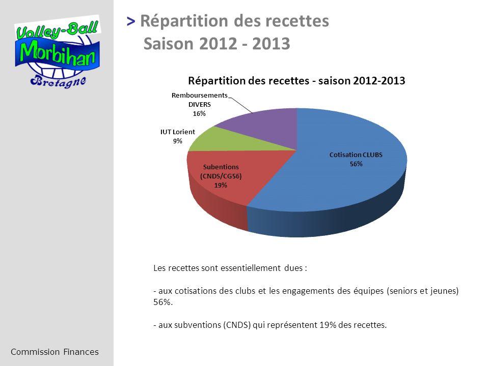 > Répartition des recettes Saison 2012 - 2013