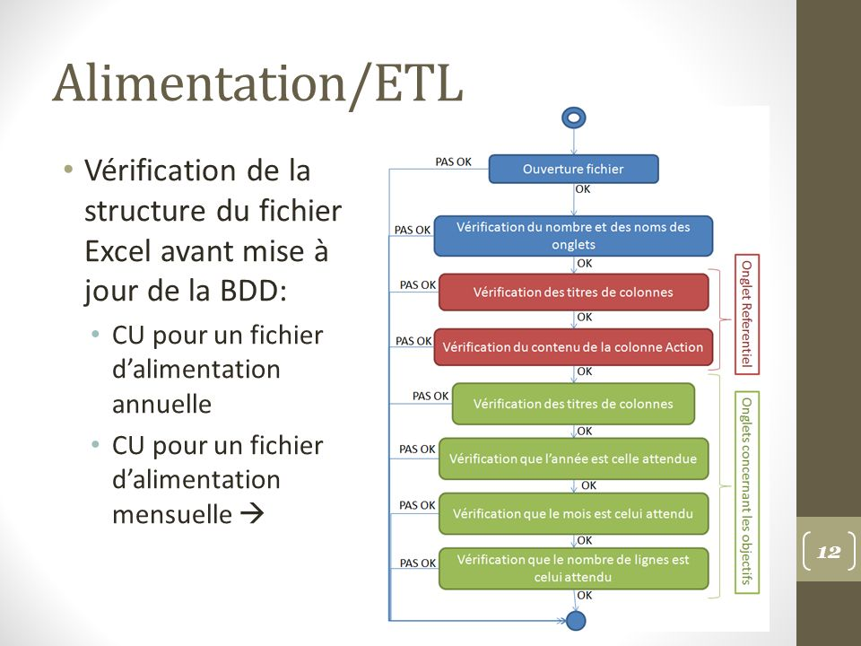 Alimentation/ETL Vérification de la structure du fichier Excel avant mise à jour de la BDD: CU pour un fichier d'alimentation annuelle.