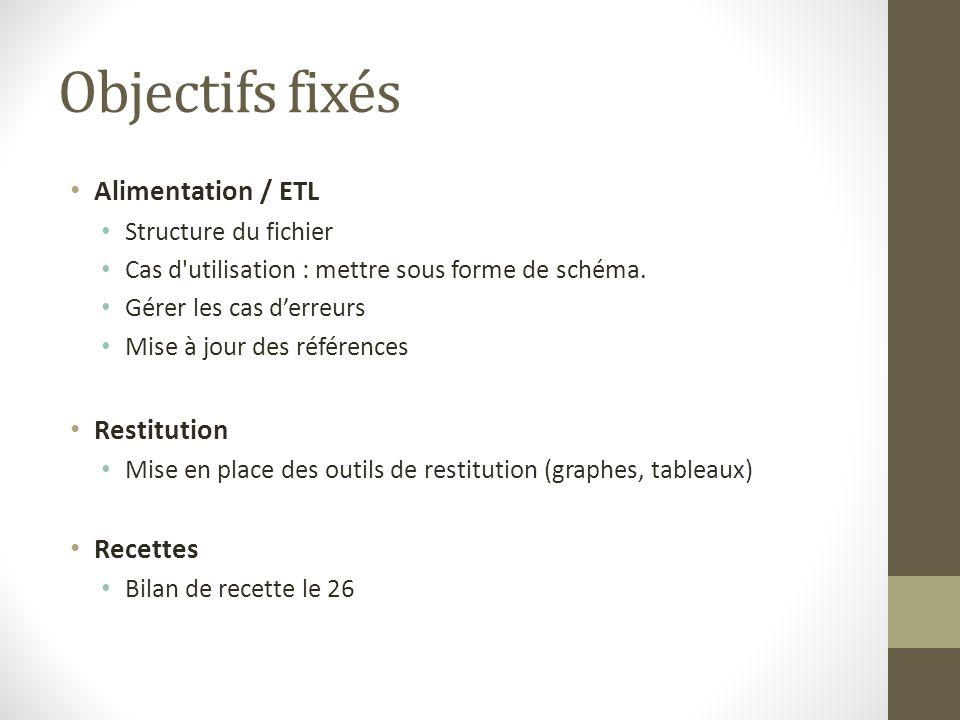 Objectifs fixés Alimentation / ETL Restitution Recettes