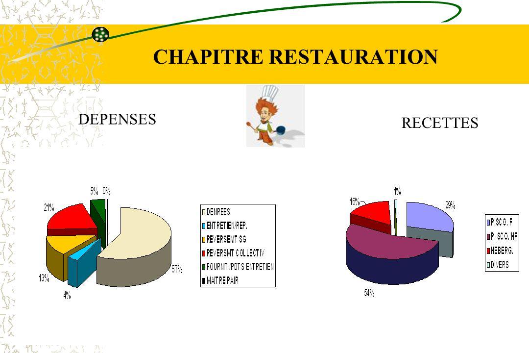 CHAPITRE RESTAURATION