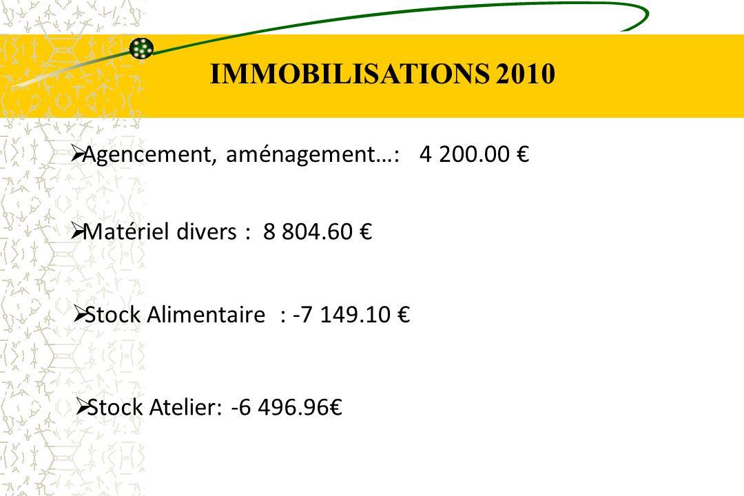 IMMOBILISATIONS 2010 Agencement, aménagement…: 4 200.00 €