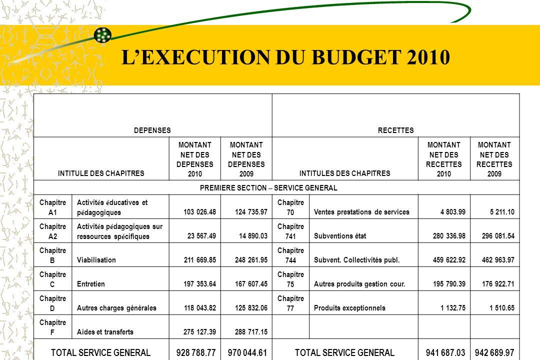 L'EXECUTION DU BUDGET 2010 TOTAL SERVICE GENERAL 928 788.77 970 044.61