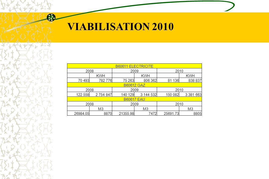 VIABILISATION 2010 B60611 ELECTRICITE 2008 2009 2010 KWH 70 493