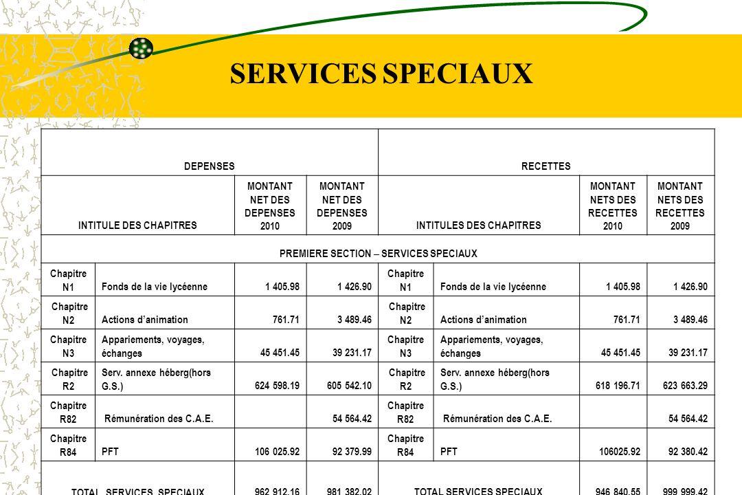 SERVICES SPECIAUX DEPENSES RECETTES INTITULE DES CHAPITRES
