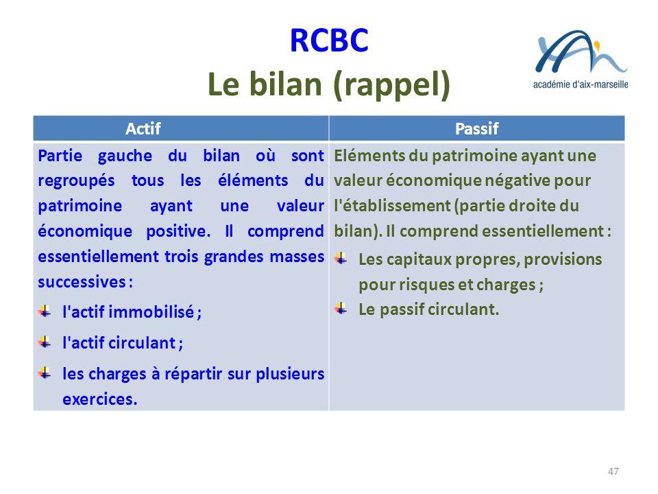 RCBC Le bilan (rappel) Actif Passif