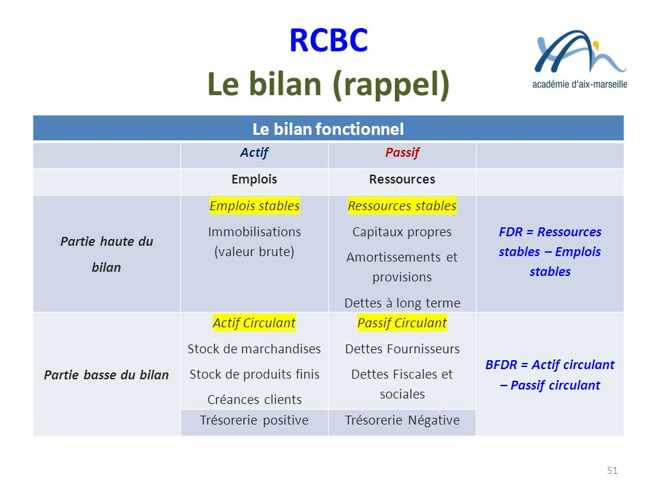 RCBC Le bilan (rappel) Le bilan fonctionnel Actif Passif Emplois