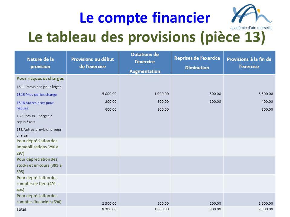 Le compte financier Le tableau des provisions (pièce 13)