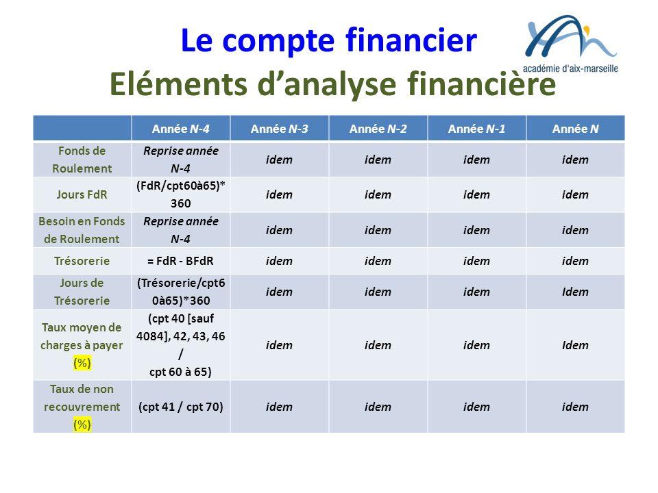 Le compte financier Eléments d'analyse financière