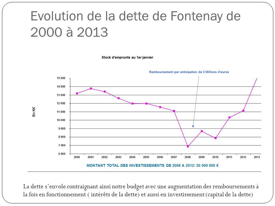 Evolution de la dette de Fontenay de 2000 à 2013