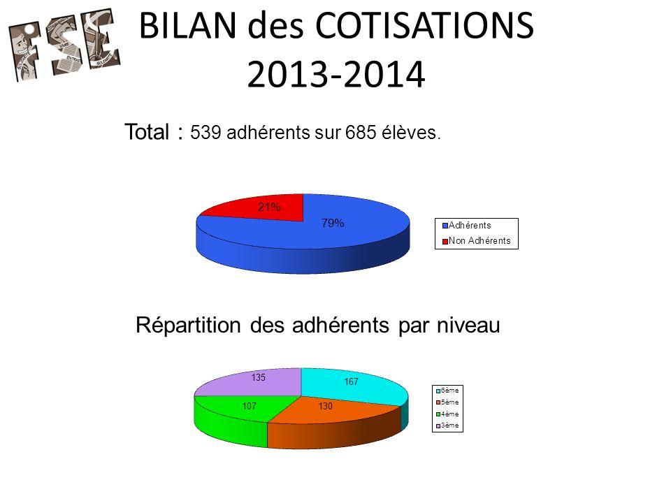 BILAN des COTISATIONS 2013-2014