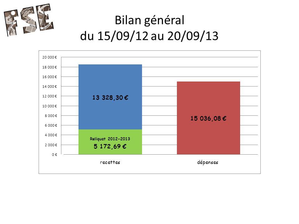 Bilan général du 15/09/12 au 20/09/13