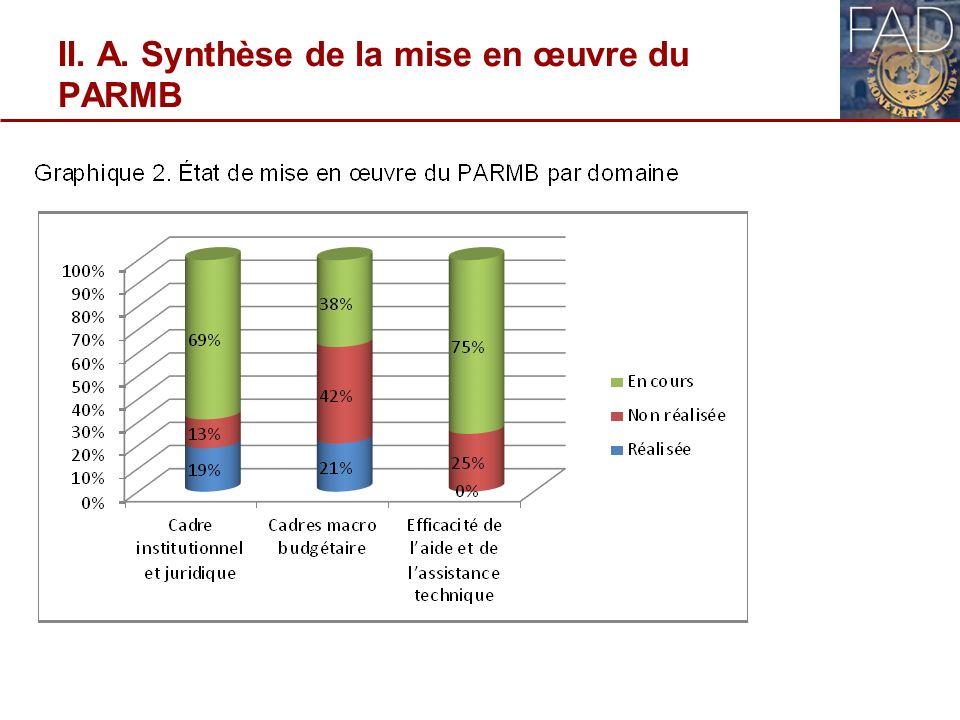 II. A. Synthèse de la mise en œuvre du PARMB