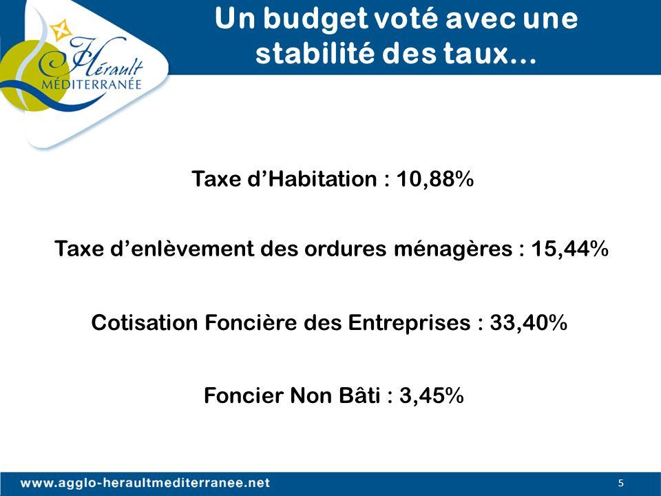 Un budget voté avec une stabilité des taux…