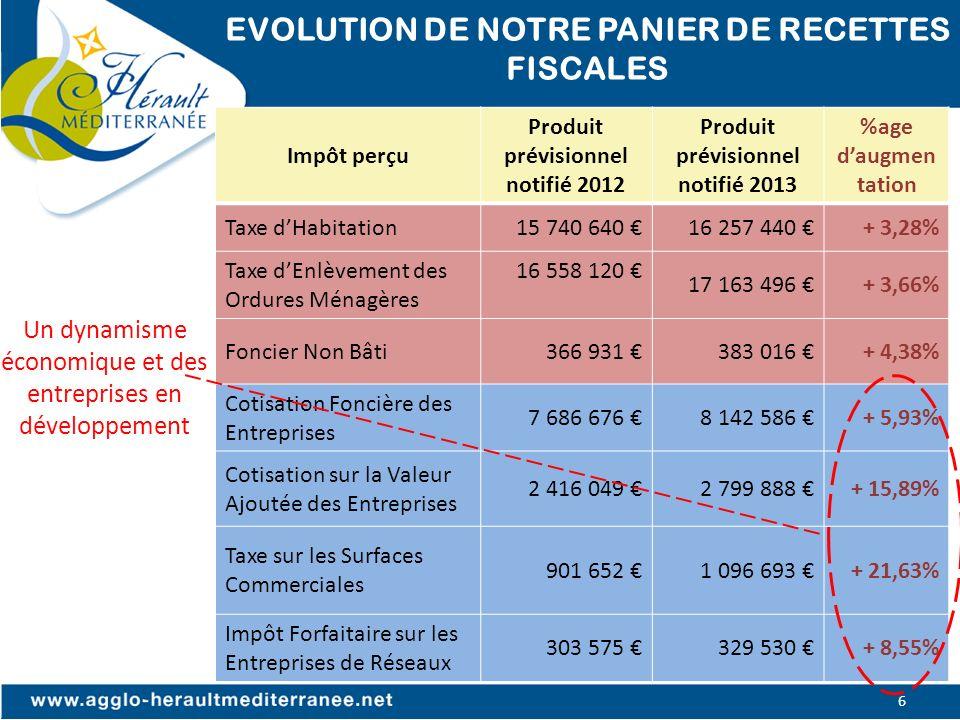 EVOLUTION DE NOTRE PANIER DE RECETTES FISCALES