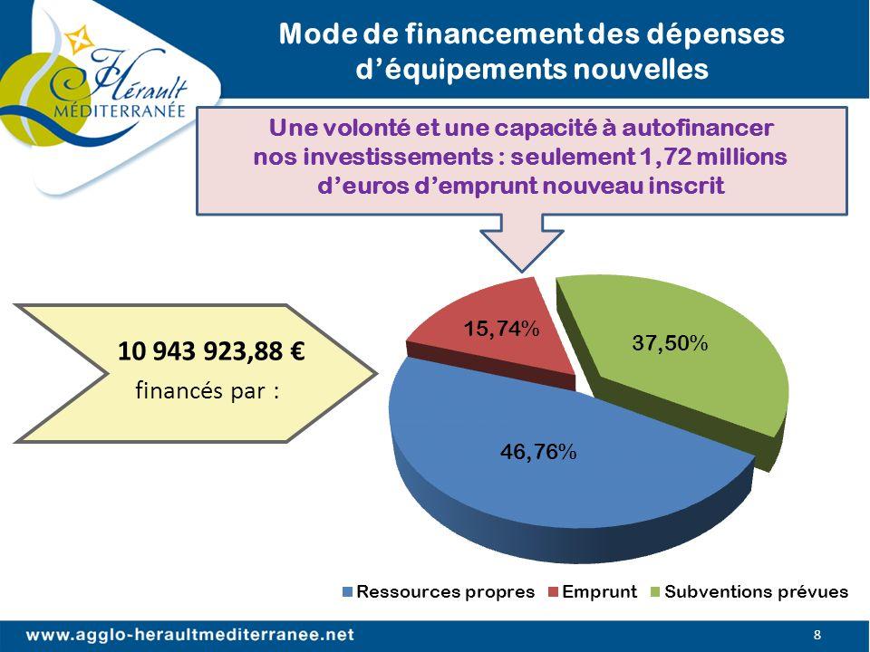 Mode de financement des dépenses d'équipements nouvelles
