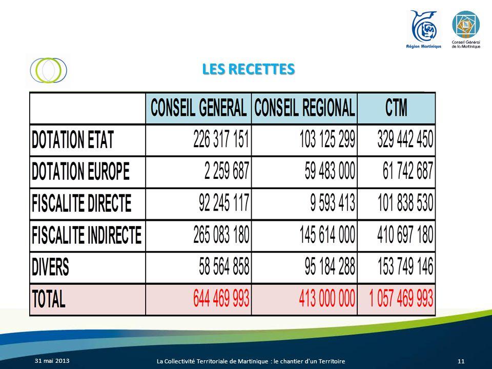 LES RECETTES 31 mai 2013 La Collectivité Territoriale de Martinique : le chantier d un Territoire