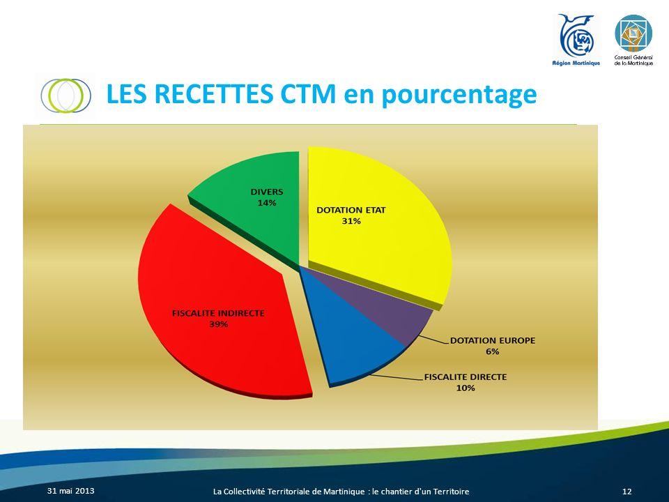 LES RECETTES CTM en pourcentage