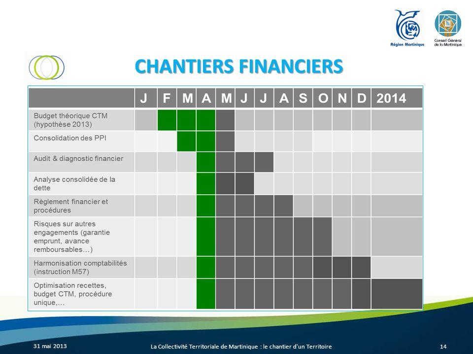 CHANTIERS FINANCIERS 31 mai 2013