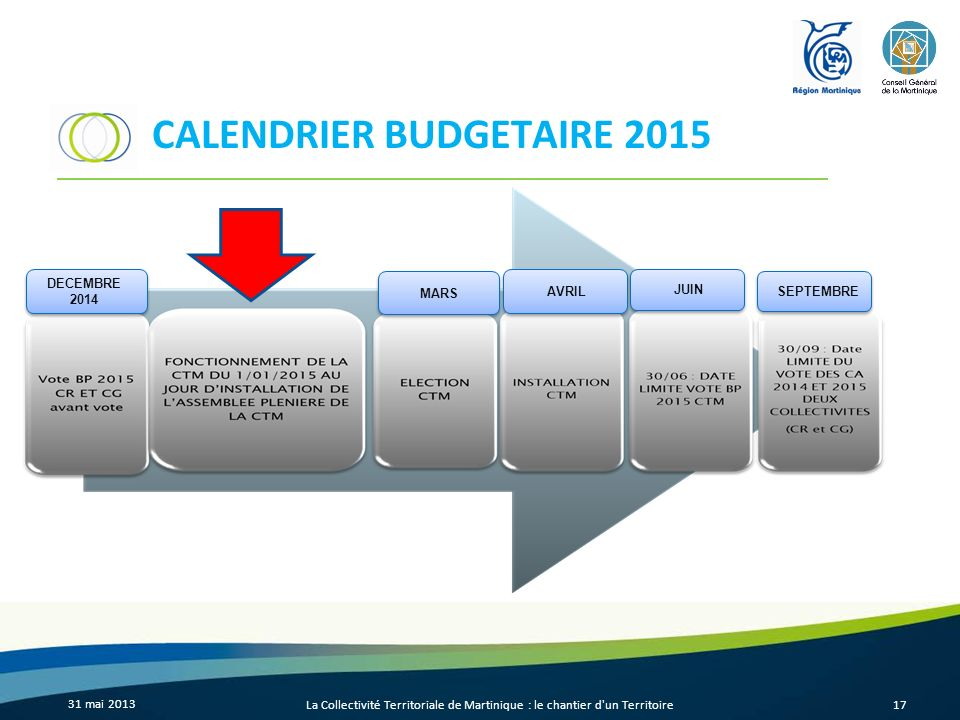 CALENDRIER BUDGETAIRE 2015