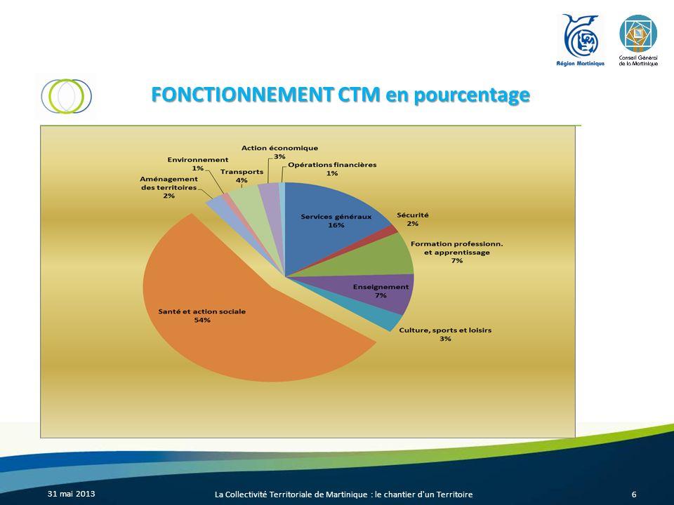 FONCTIONNEMENT CTM en pourcentage