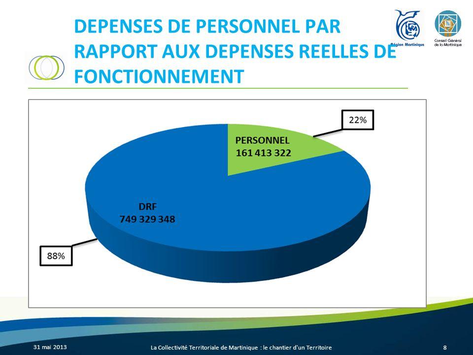 DEPENSES DE PERSONNEL PAR RAPPORT AUX DEPENSES REELLES DE FONCTIONNEMENT