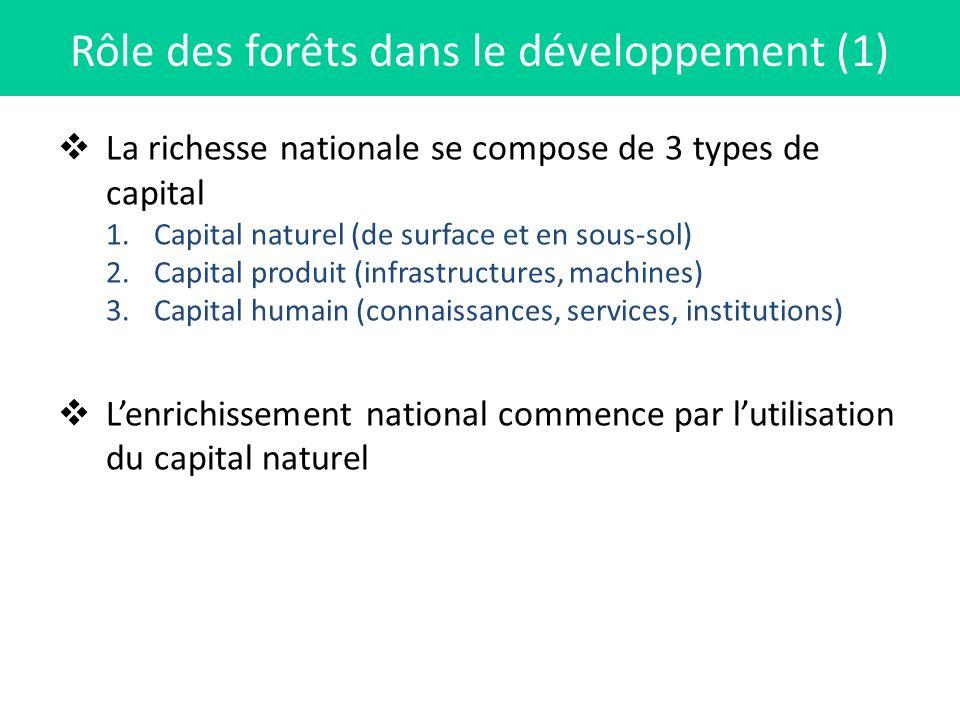 Rôle des forêts dans le développement (1)
