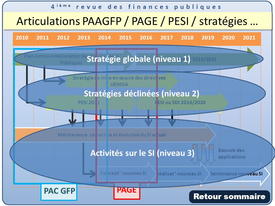 Articulations PAAGFP / PAGE / PESI / stratégies …