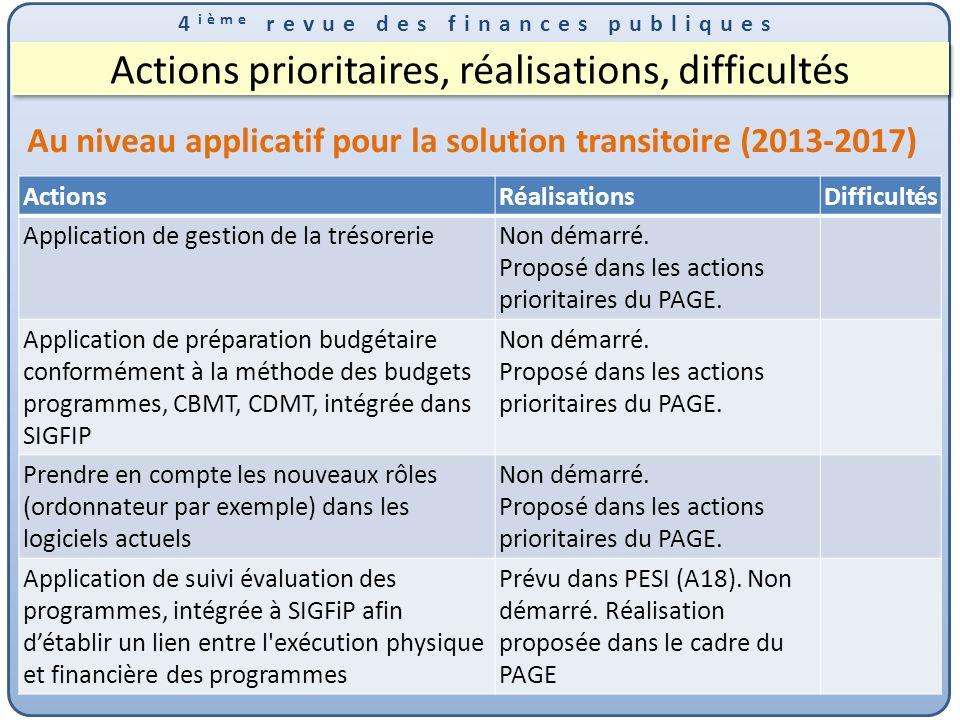 Actions prioritaires, réalisations, difficultés