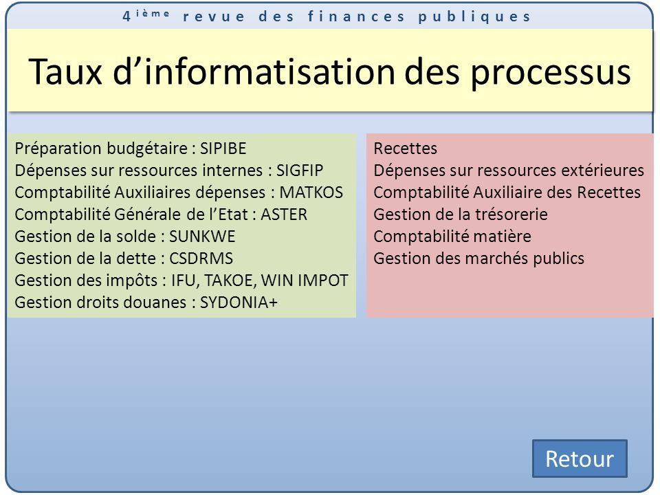 Taux d'informatisation des processus