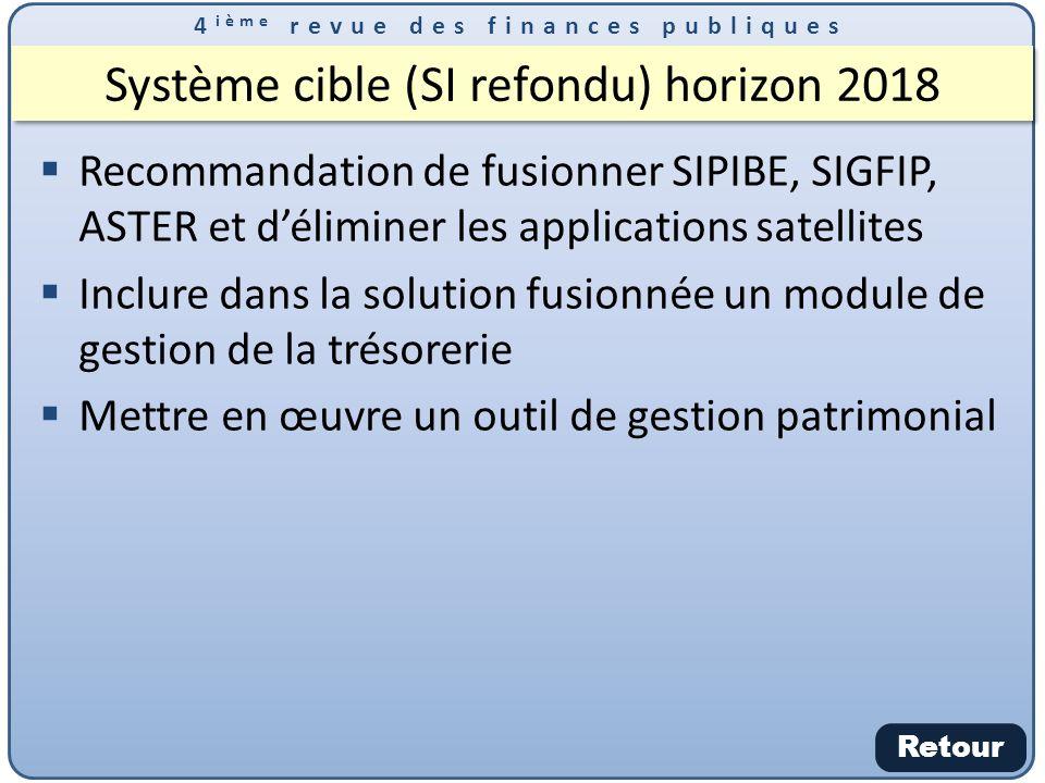 Système cible (SI refondu) horizon 2018