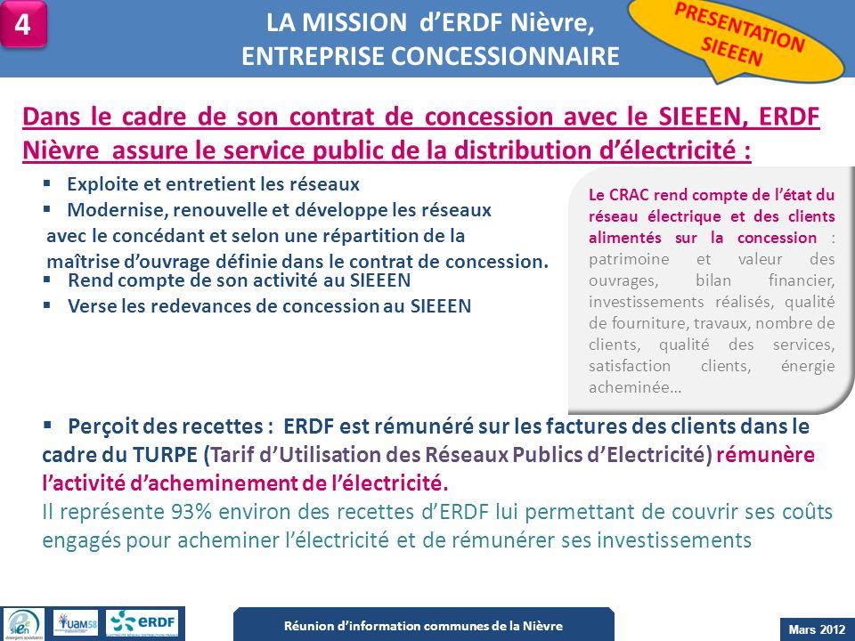 4 LA MISSION d'ERDF Nièvre, ENTREPRISE CONCESSIONNAIRE