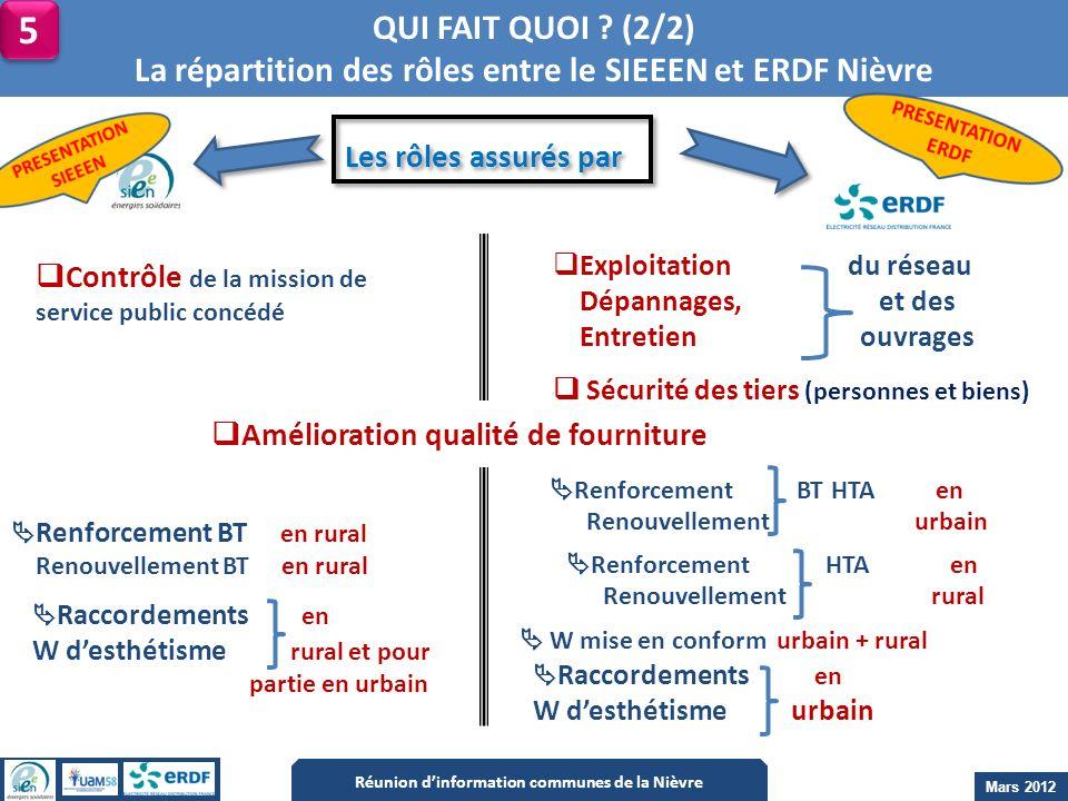 QUI FAIT QUOI (2/2) La répartition des rôles entre le SIEEEN et ERDF Nièvre. 5. Les rôles assurés par.