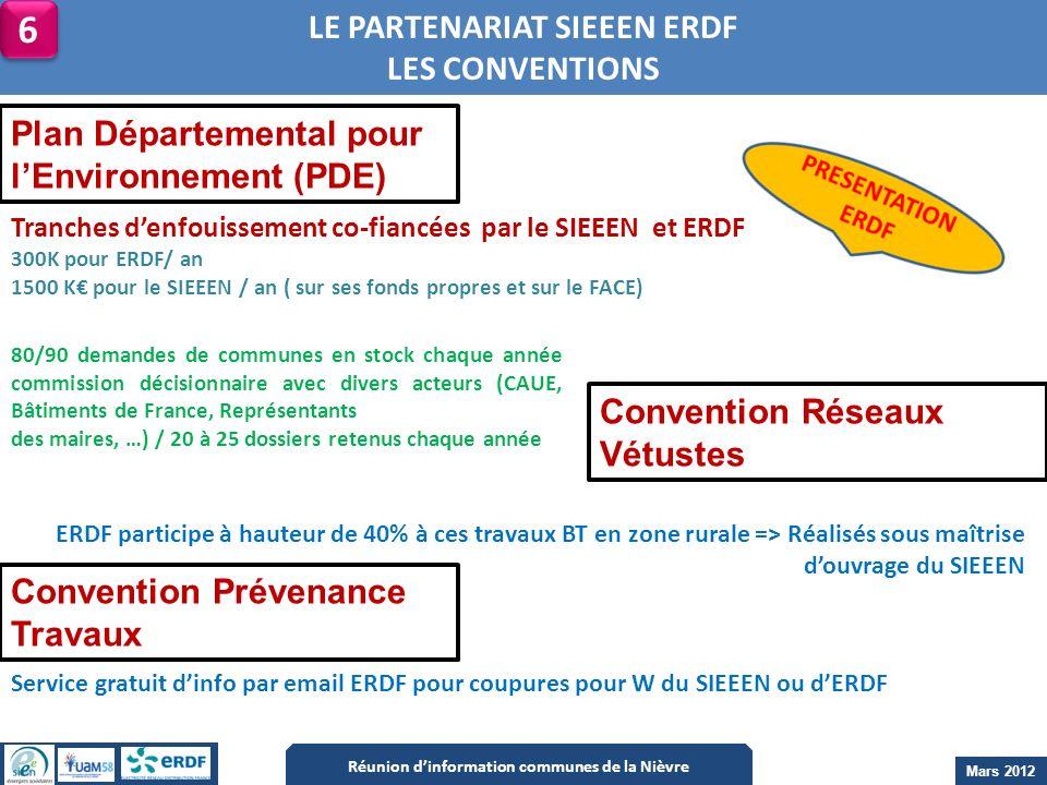 LE PARTENARIAT SIEEEN ERDF Réunion d'information communes de la Nièvre