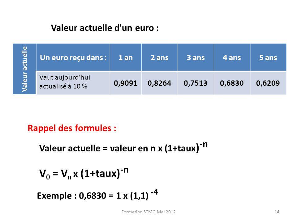 V0 = Vn x (1+taux)-n Valeur actuelle d un euro : Rappel des formules :