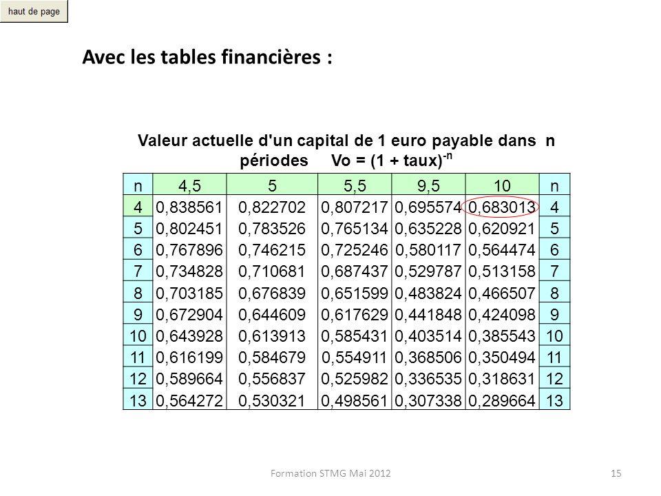 Avec les tables financières :