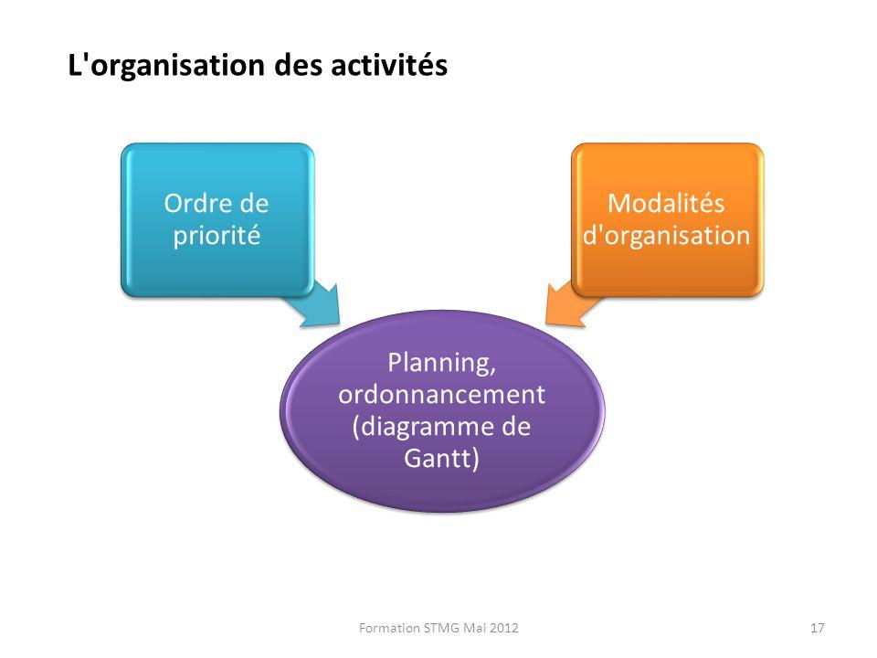 L organisation des activités