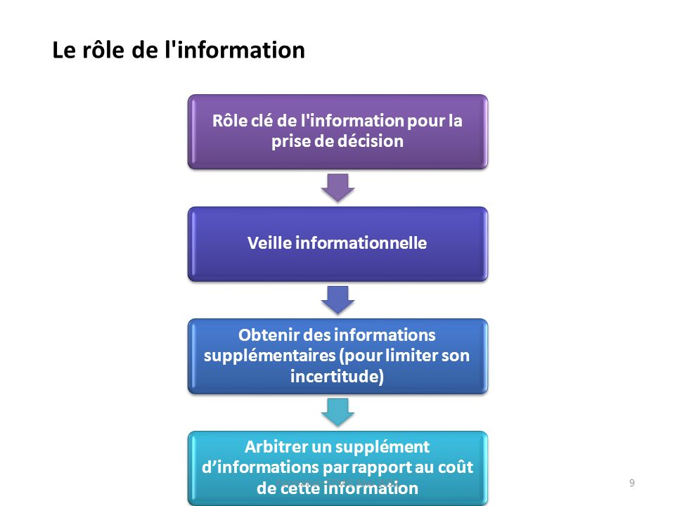 Le rôle de l information
