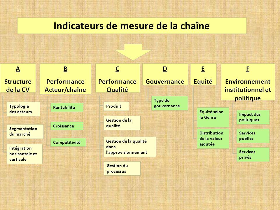 Indicateurs de mesure de la chaîne