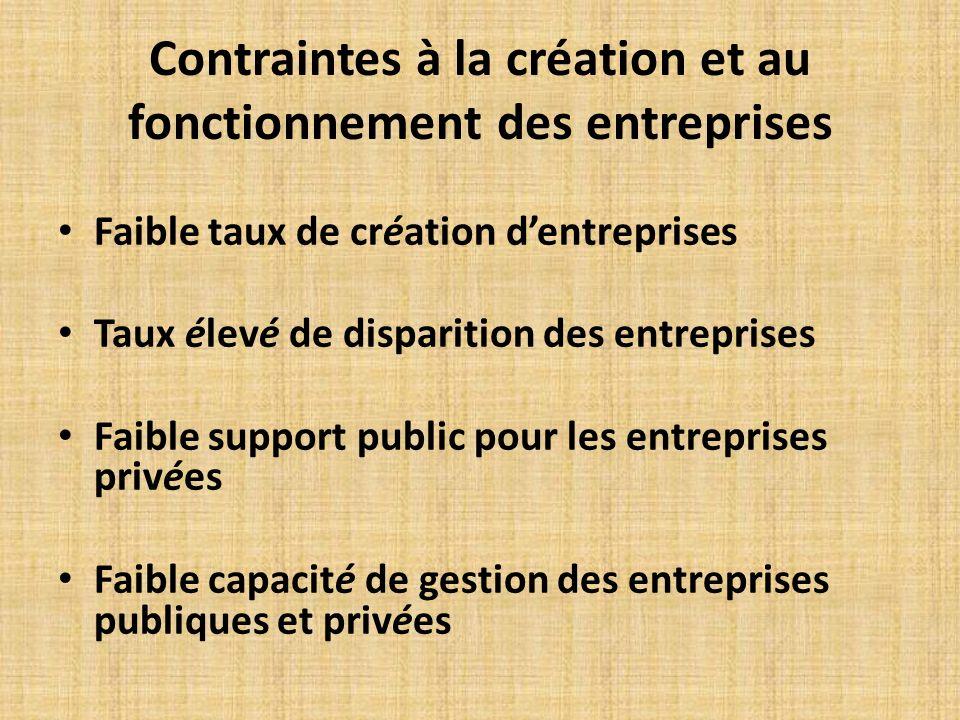 Contraintes à la création et au fonctionnement des entreprises