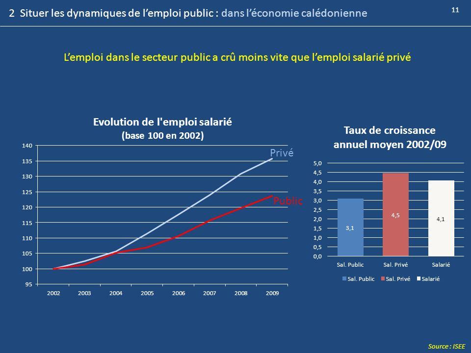 2 Situer les dynamiques de l'emploi public : dans l'économie calédonienne