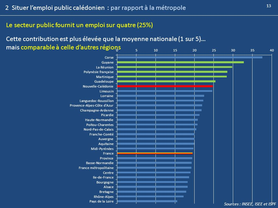 2 Situer l'emploi public calédonien : par rapport à la métropole