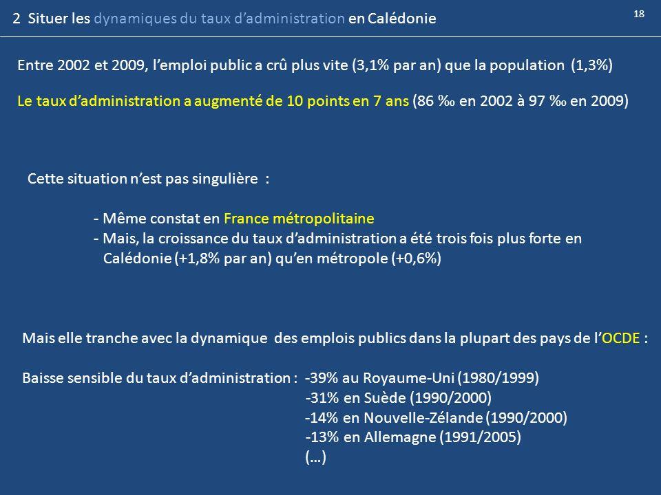 2 Situer les dynamiques du taux d'administration en Calédonie