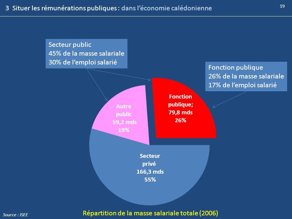 3 Situer les rémunérations publiques : dans l'économie calédonienne
