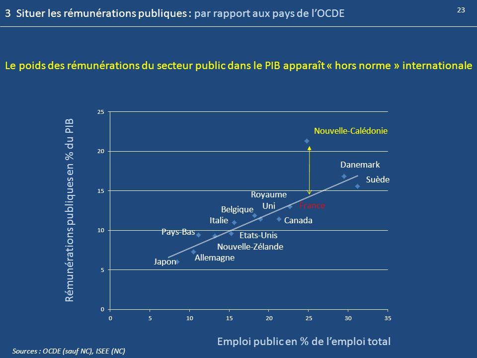3 Situer les rémunérations publiques : par rapport aux pays de l'OCDE