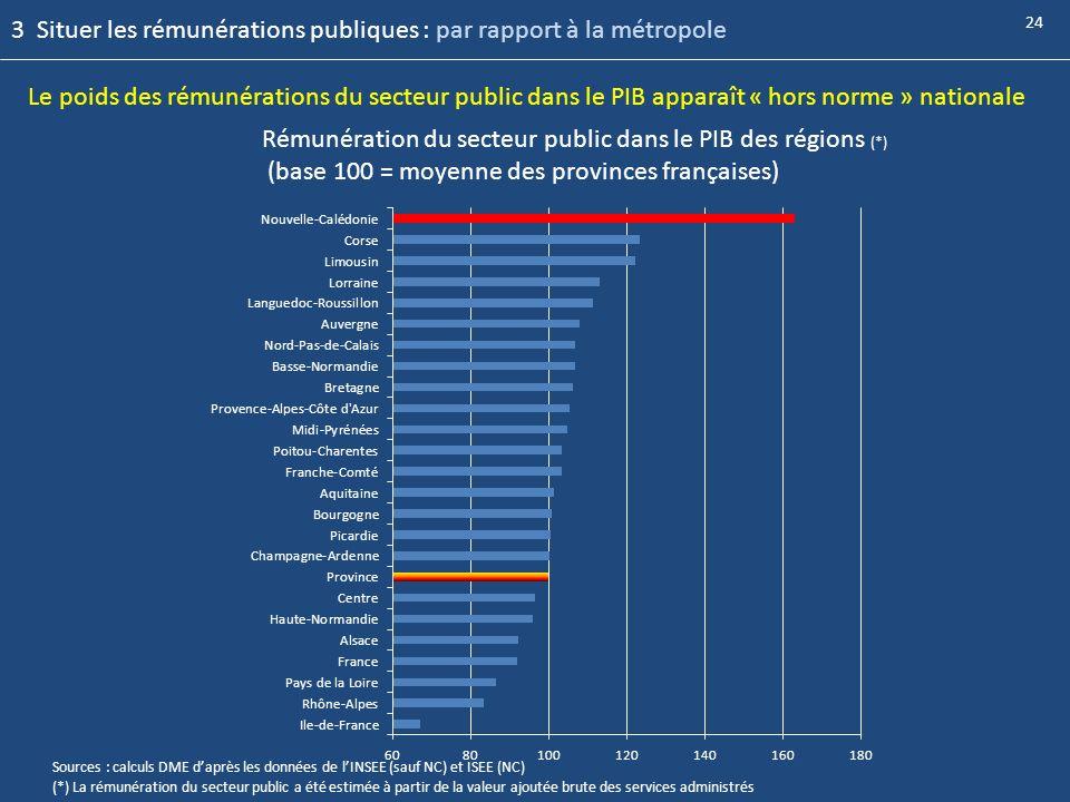 3 Situer les rémunérations publiques : par rapport à la métropole
